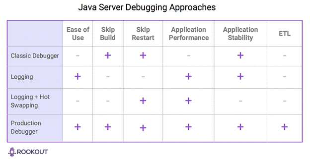 Java Server Debugging Approaches